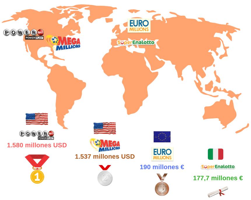 loterias del mundo
