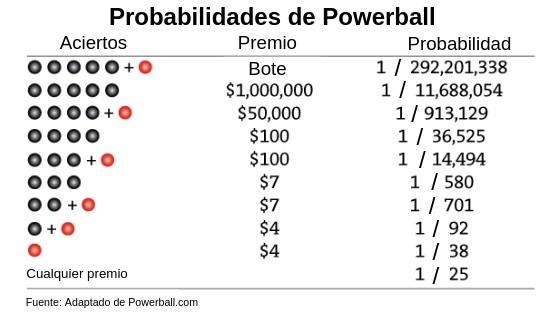 Tabla de probabilidades de Powerball