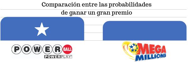 Comparación de Powerball y Mega Millions