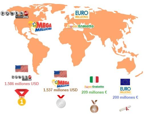 Mapa de loterías más grandes del mundo